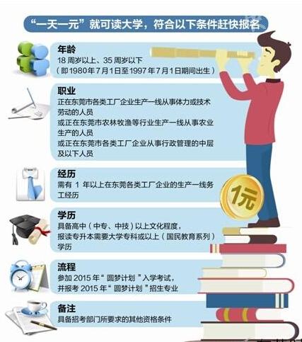 """东莞:一天一元读大学 2015""""圆梦计划""""接受报名"""